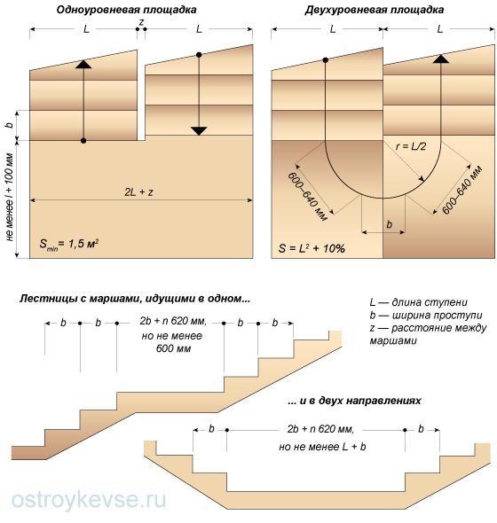 Площадки между лестничными маршами блоки железобетонные кольца