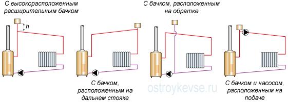 Принципиальные схемы систем отопления с насосной циркуляцией и открытым расширительным бачком