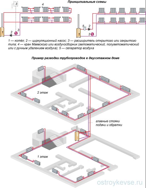 Схемы систем отопления с двухтрубными горизонтальными разводками.
