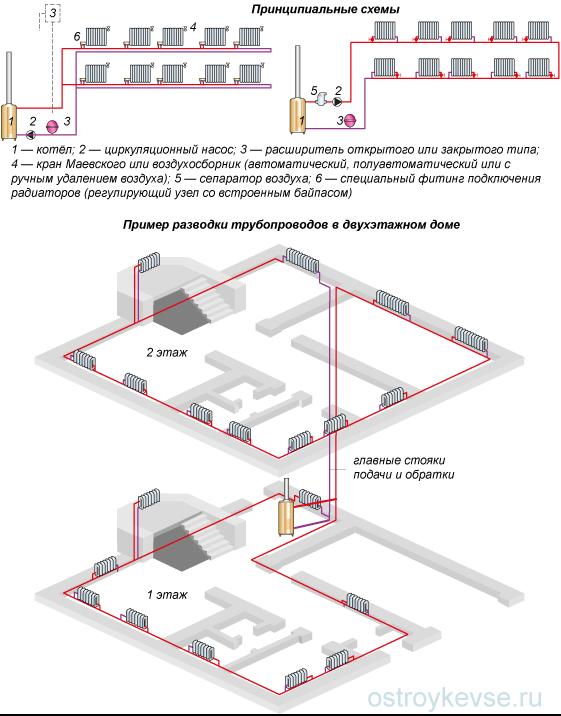 Рис. 22. Схемы систем отопления с однотрубными горизонтальными разводками
