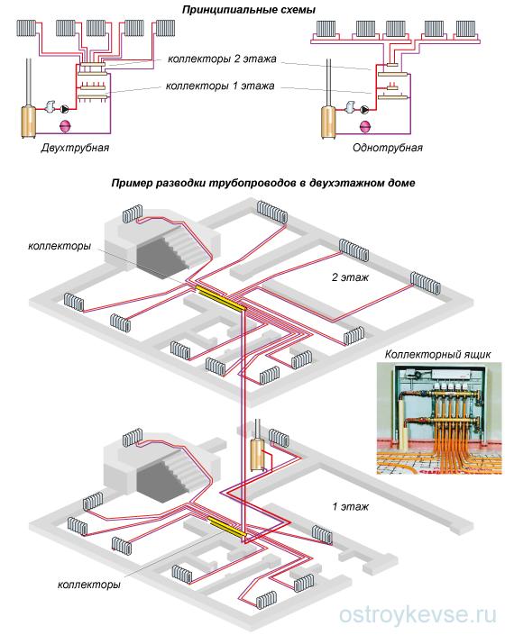 Рис. 24. Двухтрубная лучевая горизонтальная разводка системы отопления