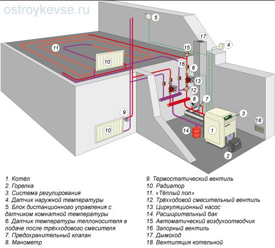 рис.30. Пример системы отопления, выполненной по классической схеме
