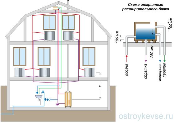рис.4. Схема гравитационного отопления с расширительным бачком сложной конструкции.  В более сложные конструкции...