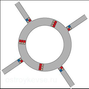 рис.44. Автомобильная транспортная развязка «круговое движение»