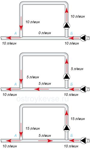 рис.47. Примеры установки в первичное и вторичное кольца отопления циркуляционных насосов различной мощности