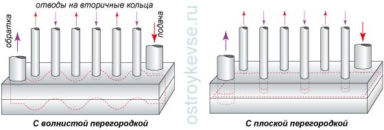 рис.52. Схема гидроколлекторов, сваренных (спаянных) из двух швеллеров