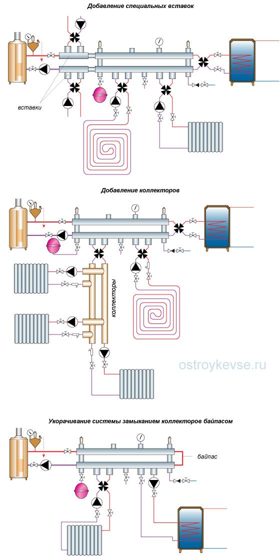"""Как и предыдущие схемы, отопительная система на гидроколлекторах  """"компакт """" может быть расширена для подключения..."""