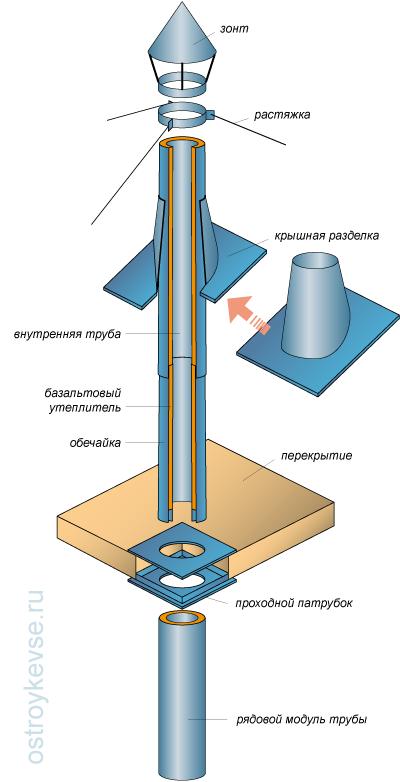 Рис. 5. Двухконтурная дымовая труба.