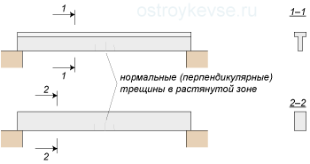 Трещины в железобетонных балках вибропресс для жби колец