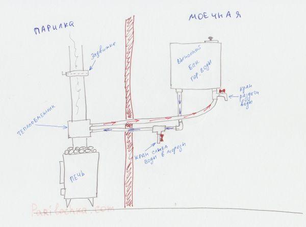 Защитный экран для печи в бане: изоляция и расстояние от стен